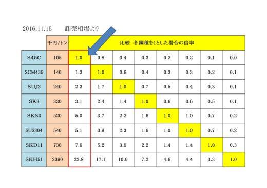 %e6%9d%90%e6%96%99%e4%be%a1%e6%a0%bc