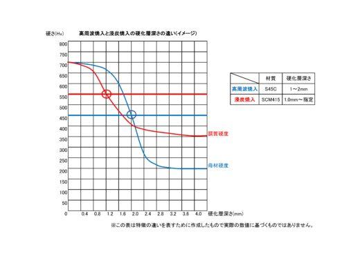 検査成績書(深さグラフ)